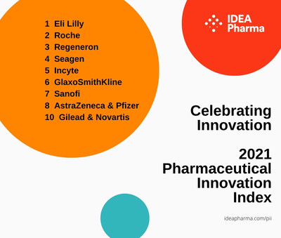 'Celebrating Innovation' | '2021 Pharmaceutical Innovation Index'