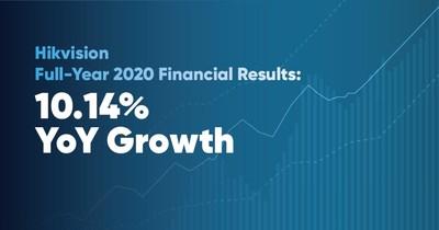 Resultados financieros de Hikvision del año 2020 completo (PRNewsfoto/Hikvision Digital Technology)