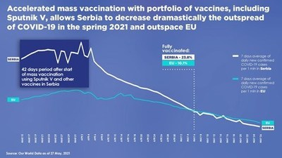 RDIF: Sputnik V demonstrates highest safety profile during the vaccination campaign in Serbia (PRNewsfoto/The Russian Direct Investment Fund (RDIF))