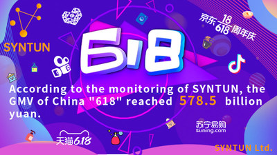 "CHINA 2021 ""618 SHOPPING FESTIVAL"" E-COMMERCE PLATFORMS SALES REPORT BY SYNTUN: THE GMV OF 578.5 BILLION YUAN (PRNewsfoto/Syntun Ltd.)"