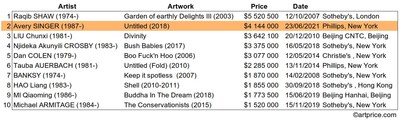 Top 10 historical auction records for artists under 35